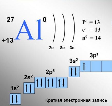 Распределение электронов в
